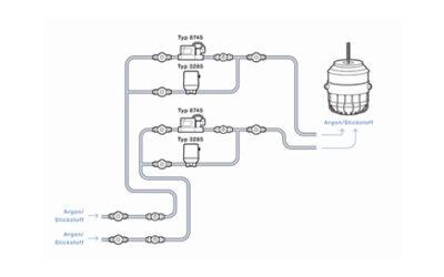 Digitale Gasregelung automatisiert die Metallschmelzbehandlung