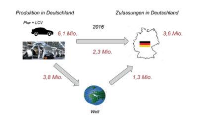Fachbericht: Einfluss der Elektromobilität auf die Gussproduktion in der deutschen Gießereiindustrie