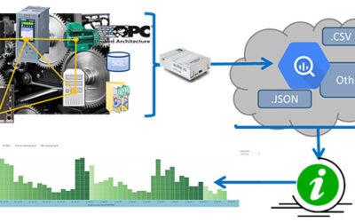 Fachbericht: Wie sich die Produktion von Aluminiumfolie und Feinblech mit cloudbasierter Datenanalyse optimieren lässt