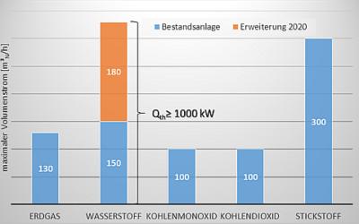 GWI: Brenneruntersuchungen mit 1 MW Wasserstoff