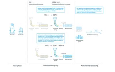 thyssenkrupp vergibt Großauftrag für Um- und Neubau von Kernaggregaten in Duisburg und Bochum
