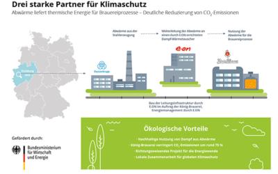 Innovatives Klimaschutz-Projekt: König-Brauerei, E.ON und thyssenkrupp Steel